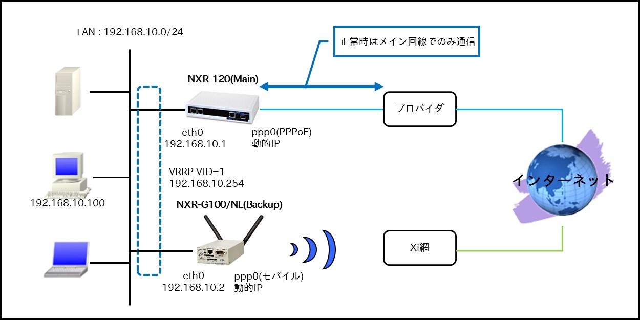 fnw_wi_redundancy_10-1