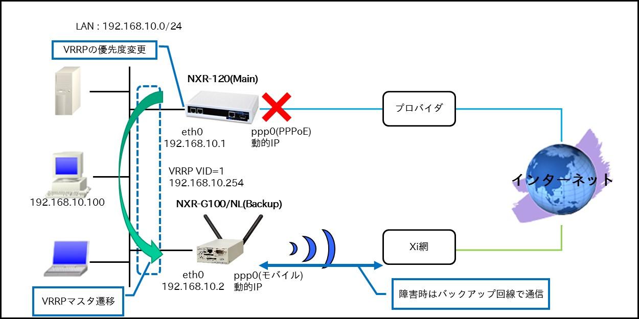 fnw_wi_redundancy_10-2