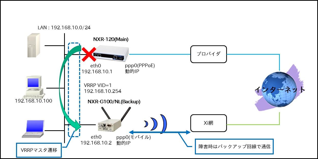 fnw_wi_redundancy_10-3