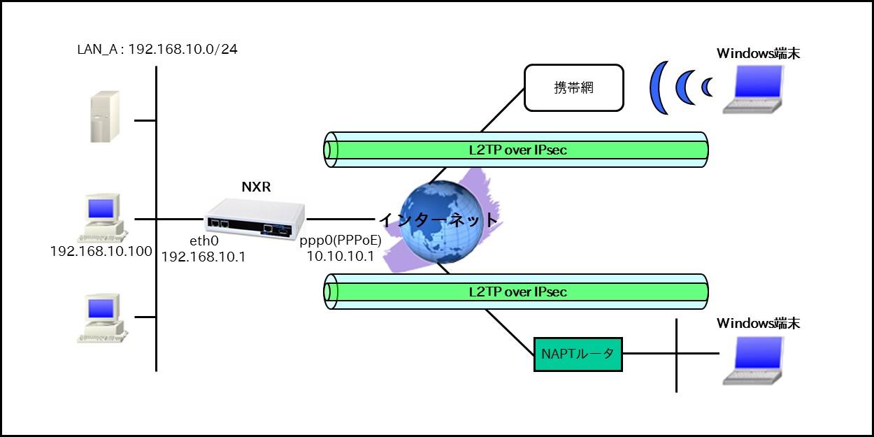 fnw_ip_remote_05
