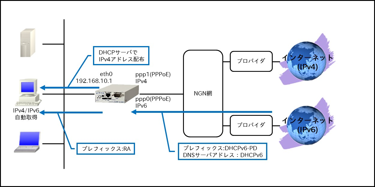 ipv6編 futurenet nxr wxrシリーズ futurenet製品活用ガイド