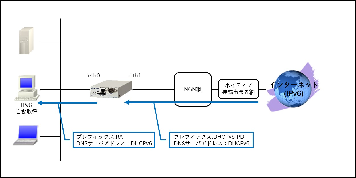 fnw_ipv6_connect_302