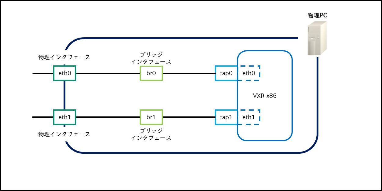 VXR-x86編 | FutureNet NXR,WXR...