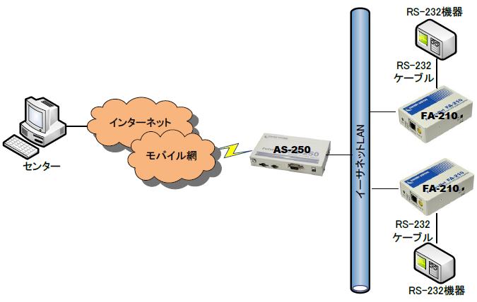AS-250_FA-210