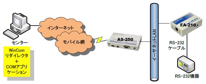 AS-250_FA-210_WinComR