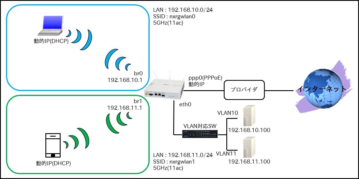 無線LAN編 | FutureNet NXR,WXRシリーズ | FutureNet製品活用ガイド ...