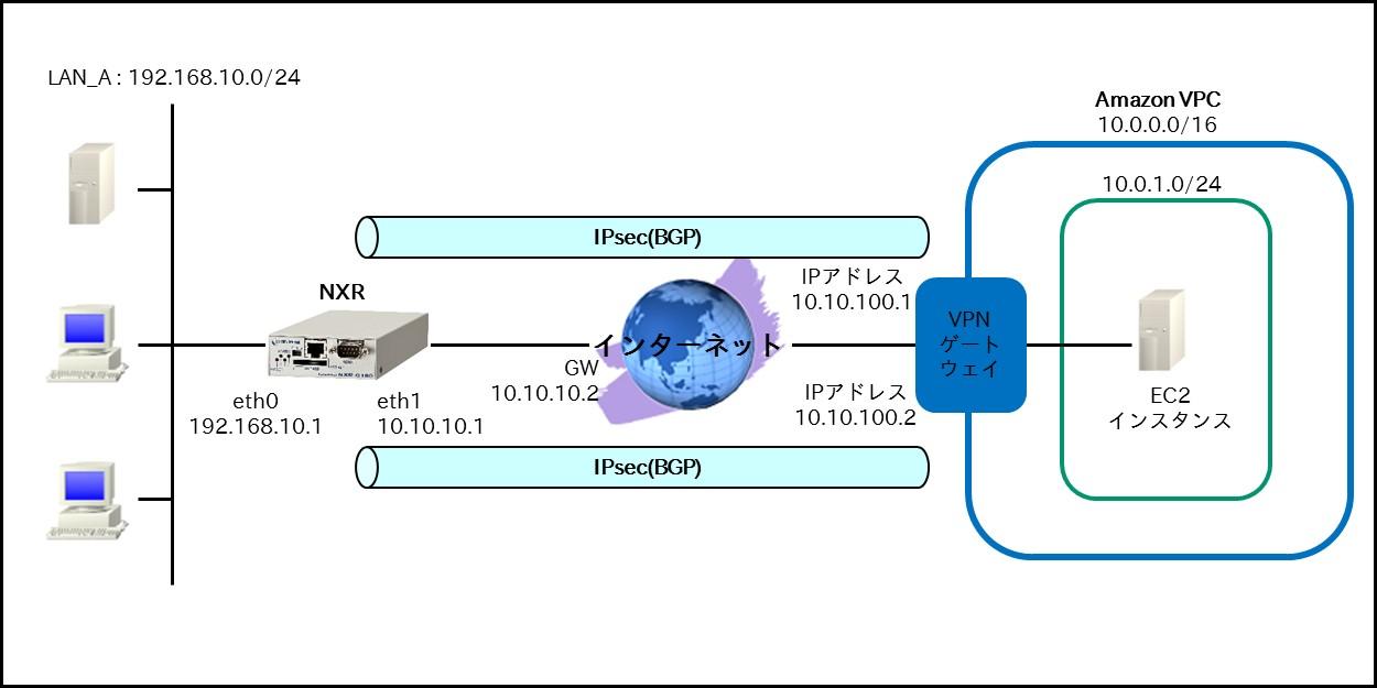 IPsec編 | FutureNet NXR,WXRシ...