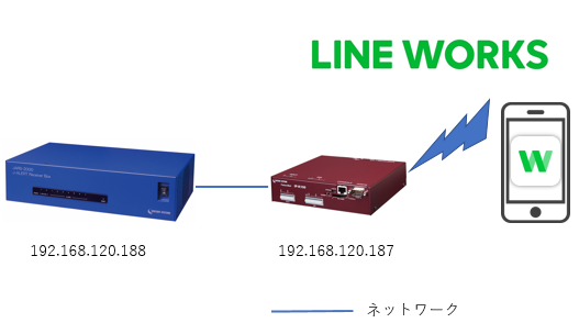 IP_LINE_WORKS_structure