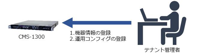cms1300_zeroconf_usage-example_1