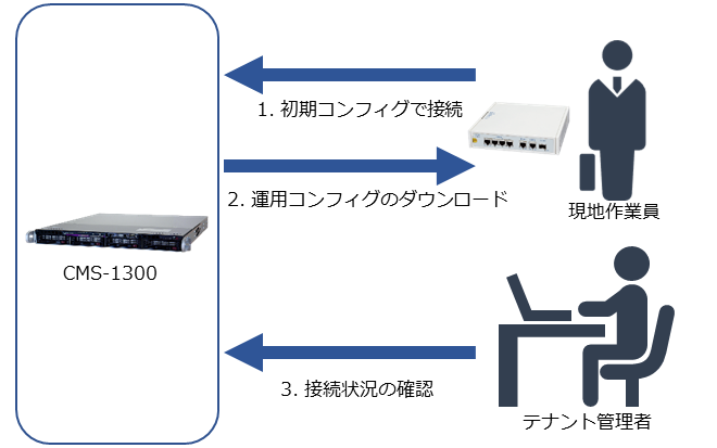 cms1300_zeroconf_usage-example_running_3