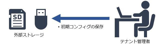 cms1300_zeroconf_usage-example_startup_2