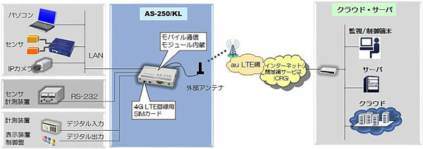 FutureNet AS-250/KLの基本的な利用イメージ